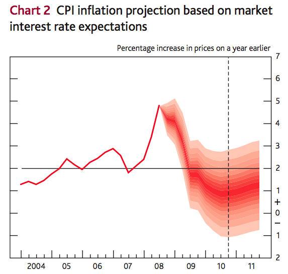 This fan chart depicts the Bank of England's assessment of the probability of various outcomes for CPI inflation in the future.