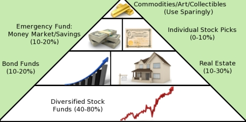 Asset allocation in pyramid form