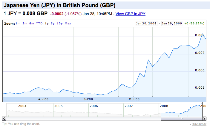 One Yen buys a lot more UK pounds these days
