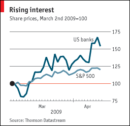 Why have bank shares risen so far, so fast?