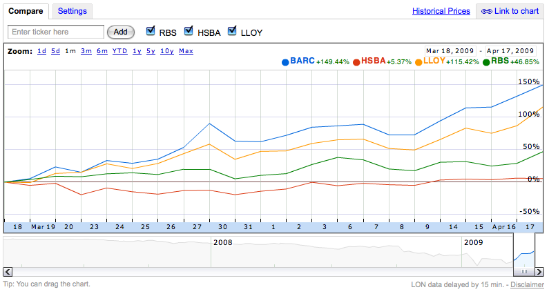 Barclays is up 150% over the month. HSBC is in red! (Click to enlarge)