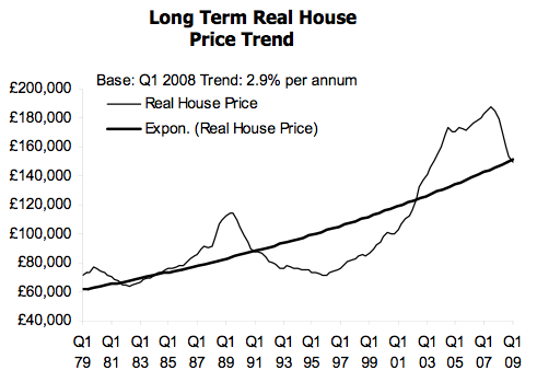 Spring bounce for falling UK housing market probably just a speed bump