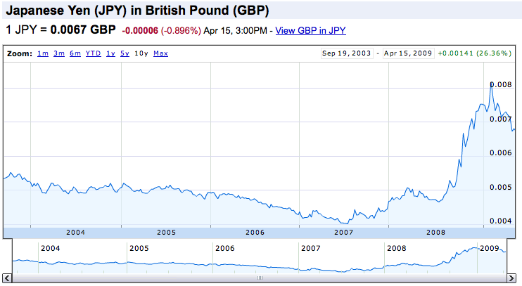 The yen has been weakening against the UK pound (click to enlarge)