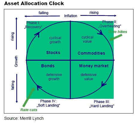 Merrill's version of the clock originally put more emphasis on asset allocation than the business cycle.