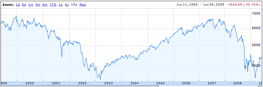 If you'd invested on June 11th 1999, you'd be down 30% (ignoring dividends)