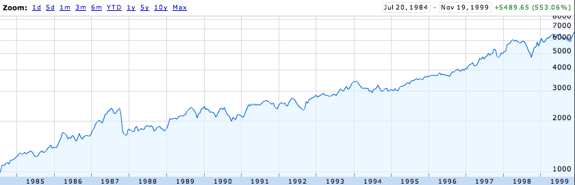 1984 - 1999: Up 550%. That's what a bull market looks like.