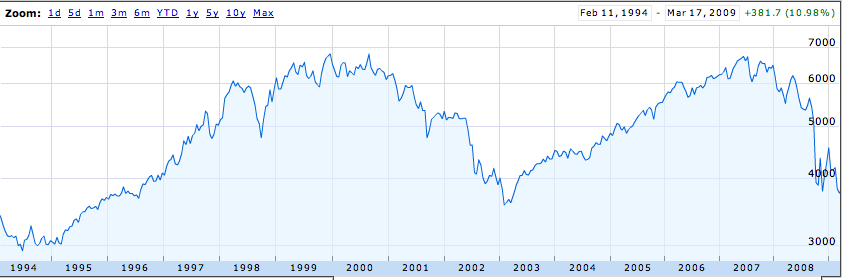 10% over 15 years, excluding dividends (but see note below)
