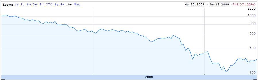 Not so much a share graph as a ski jump