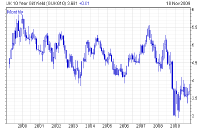 Scroll down this post for the 10-year gilt yield graph full-sized