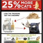 Turn your gold into cats