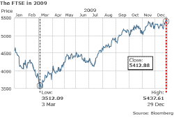 The FTSE 100's performance in 2009, via the BBC