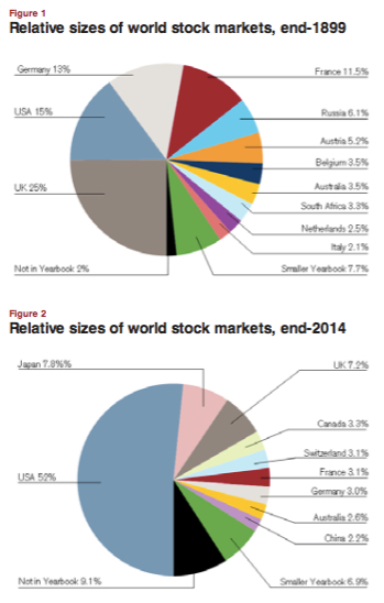 us-equity-market-share-growth-2015