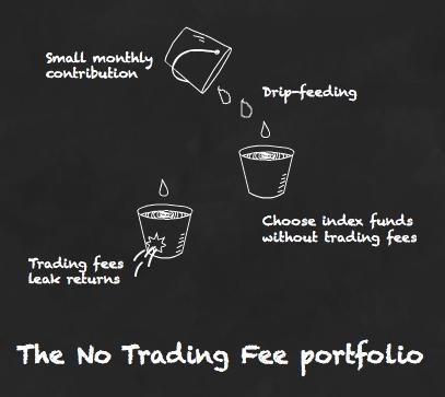 Avoid trading fees