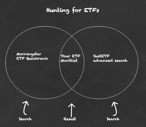 How to find ETFs