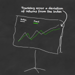 Tracking error: A hidden cost of passive investing