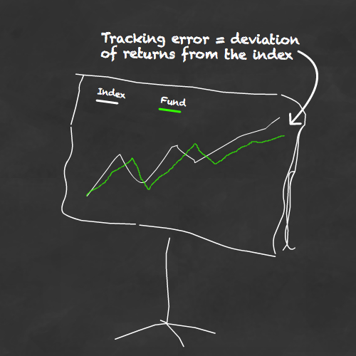 Tracking error = the standard deviation of returns from the index
