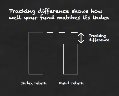 How good is your tracker? Use tracking difference to find out!
