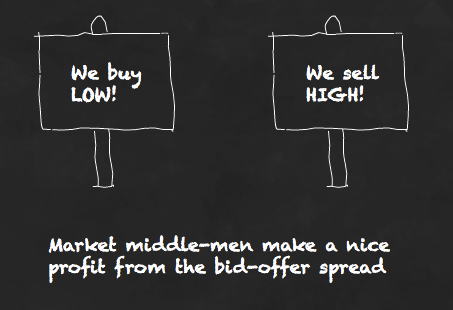 Market middle-men make a nice profit from the bid-offer spread.