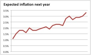 Great expectations: How much should you fear inflation?