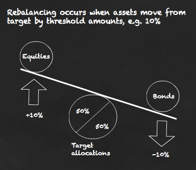 Rebalancing occurs when threshold amounts are reached