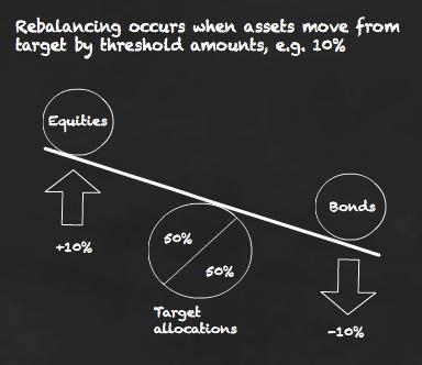 Use threshold rebalancing to lower your portfolio's risk