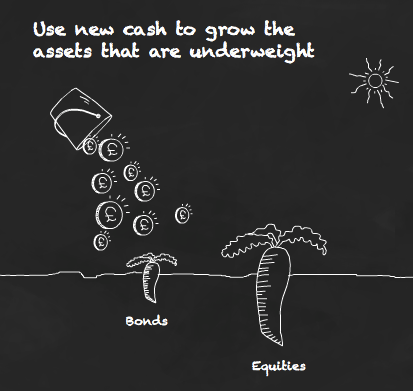 Use new cash to grow the assets that are underweight.