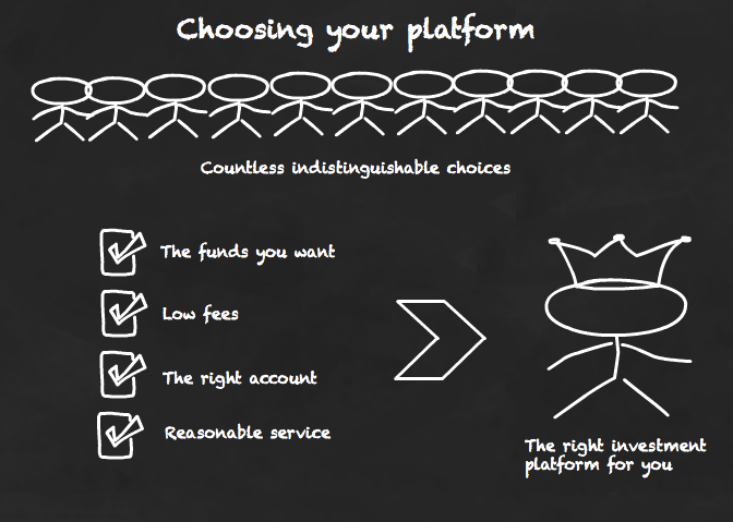 Choosing an investment platform: A nuts and bolts guide