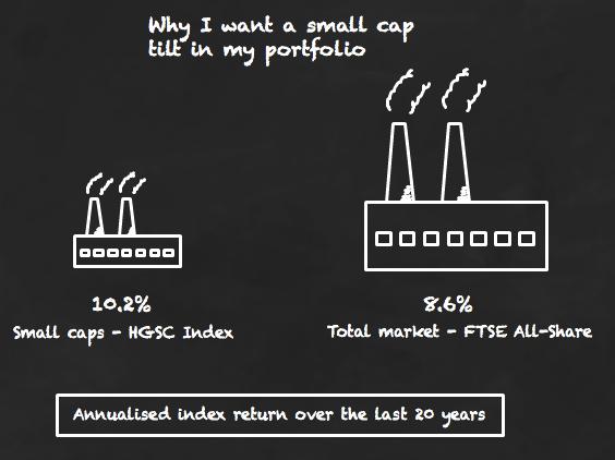 Market Cap Weighted
