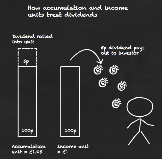 How accumulation and income units treat dividends