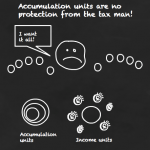 Accumulation units – the income tax loophole that never was