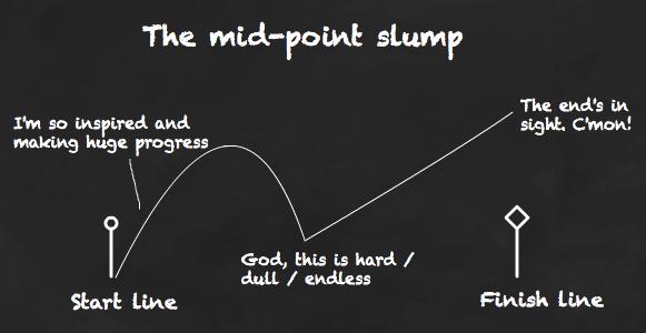Performance can slump halfway towards a goal