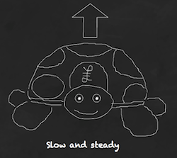 The Slow & Steady portfolio is up 5.88% this quarter.