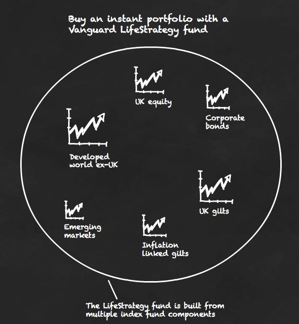 Vanguard Lifestrategy 80 >> Vanguard Lifestrategy Funds Turn Passive Investing Catatonic