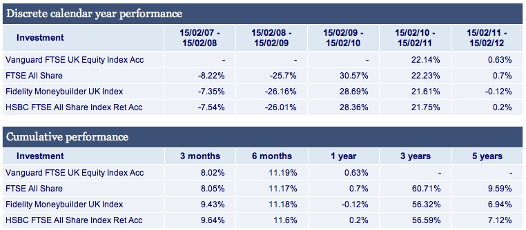FTSE All-Share trackers compared against their benchmark.