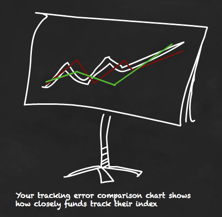 Compare tracking error with a charting tool