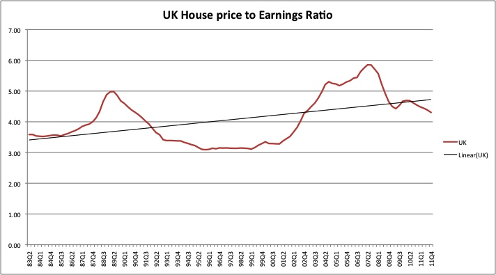 House Prices Versus Earnings Monevator
