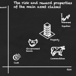 A quick guide to asset classes