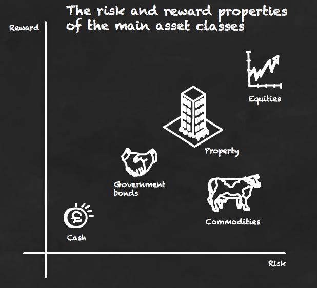 The main asset classes