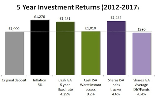 return on investment as a cash Seek more yield on your cash cds and important to consider whether a bond is an appropriate alternative investment for your cash by 3-year return.