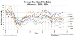 Graph showing our country-specific real terms share price index