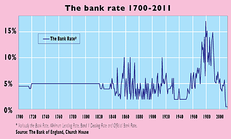 Bank Of England Keeps Interest Rates On Hold