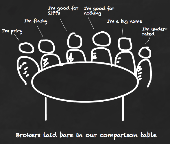 Stock broker comparison table