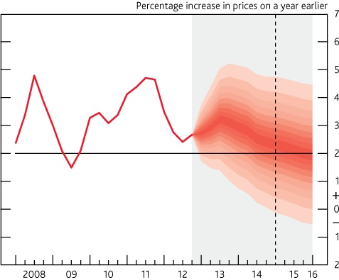 Inflation: The gift the BoE forecasts will keep giving.