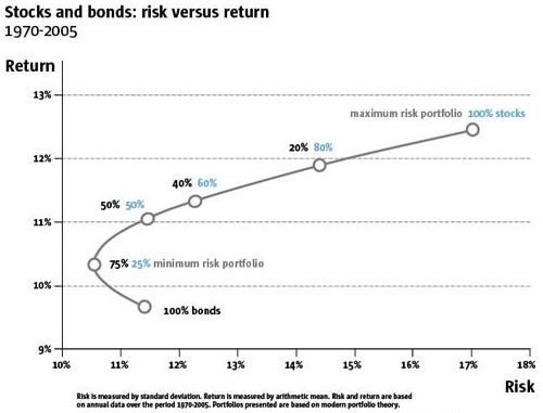 Diversification is the only free lunch in investing, and bonds are on the menu.