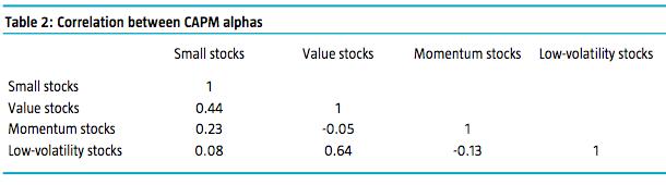110. Correlations - return premiums