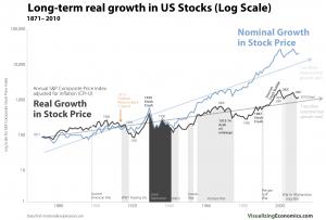 real-versus-nominal-US-stocks-growth-log