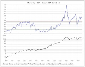 Click to enlarge this long-term market cap to GDP ratio