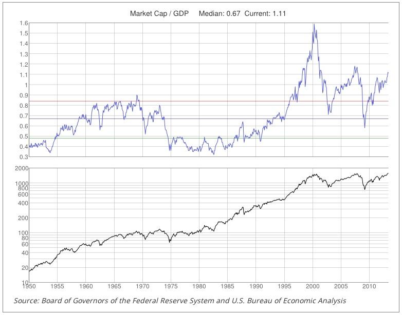 Forex market capitalization