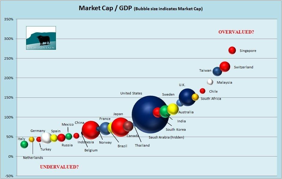 stockholders equity vs market cap
