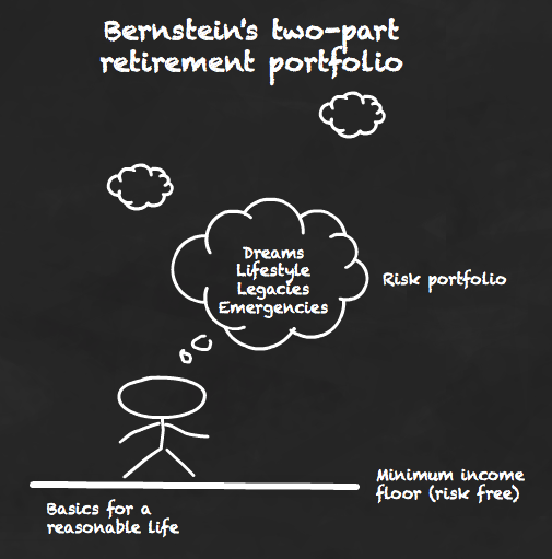 Bernstein's two-part retirement portfolio